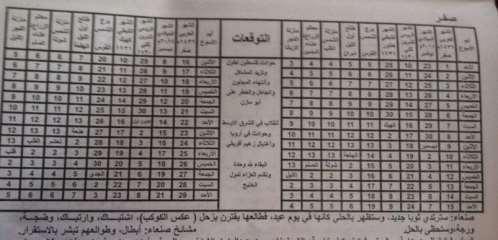 فلكي فلكي يمني يتوقع أحداث في اليمن خلال 2015