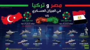 l 300x168 بالأرقام.. مقارنة لقدرات أكبر جيشين في الشرق الأوسط التركي  والمصري